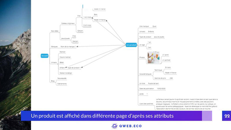 Recommandation d'Arborescence SEO optimale